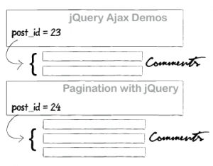 Commentaires en jQuery, Ajax et PhP